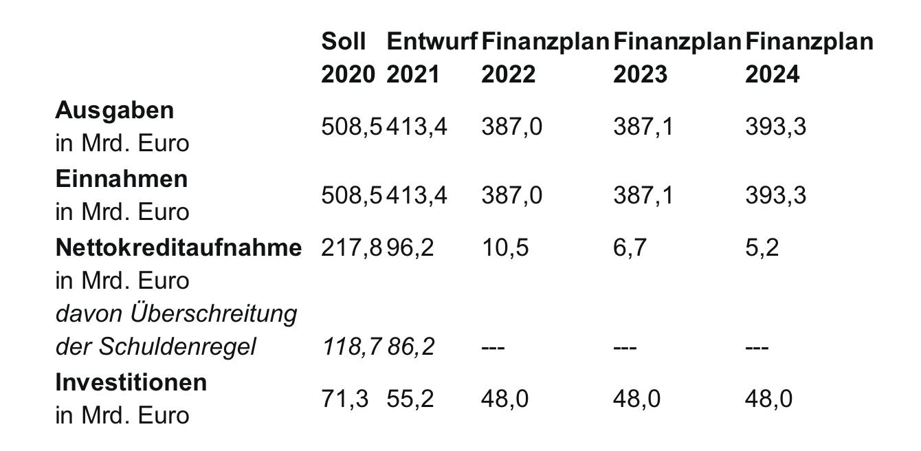 Us Haushalt 2021